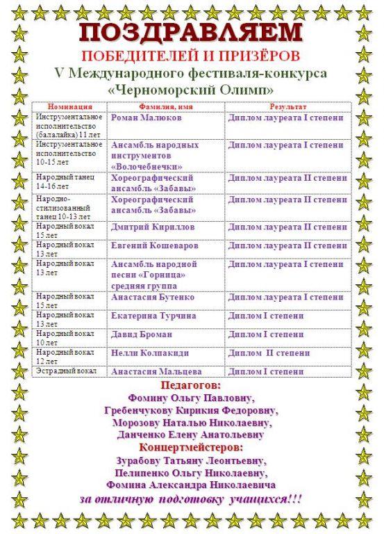 Поздравление ЧО