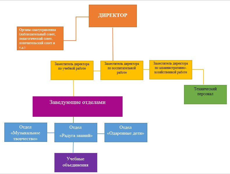 Структура органов управления графическая